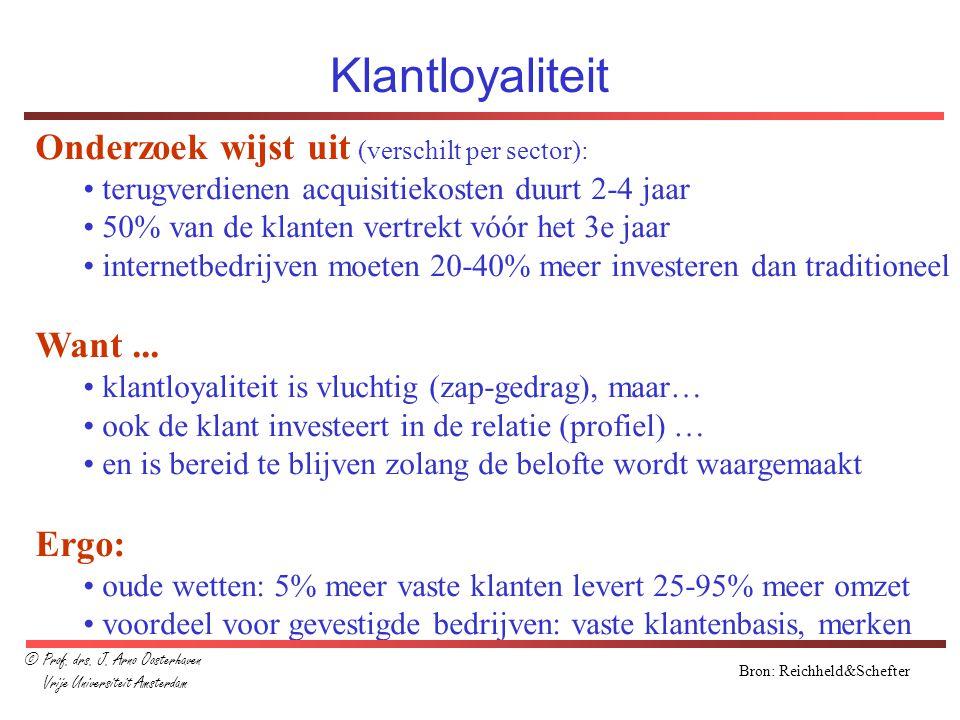 Klantloyaliteit Onderzoek wijst uit (verschilt per sector): terugverdienen acquisitiekosten duurt 2-4 jaar 50% van de klanten vertrekt vóór het 3e jaa