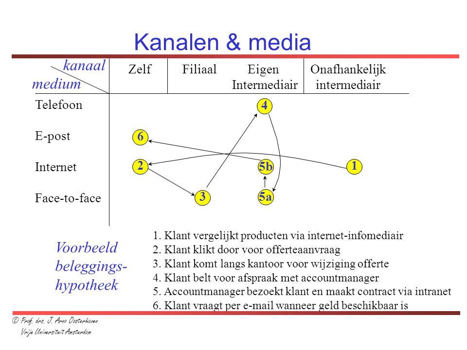 Kanalen & media Zelf Filiaal Eigen Onafhankelijk Intermediair intermediair Telefoon E-post Internet Face-to-face kanaal medium 12 3 4 5a 5b 6 1. Klant