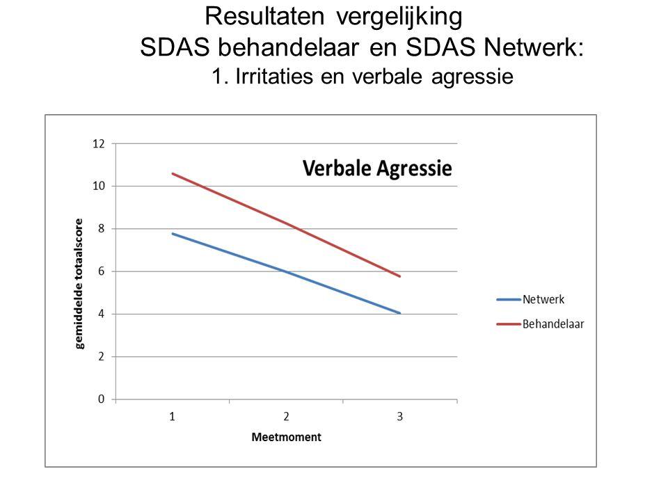 Resultaten vergelijking SDAS behandelaar en SDAS Netwerk: 1. Irritaties en verbale agressie