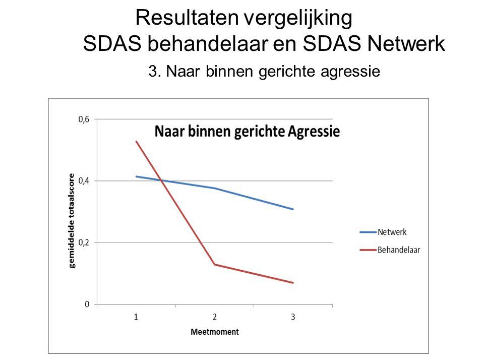 Resultaten vergelijking SDAS behandelaar en SDAS Netwerk 3. Naar binnen gerichte agressie