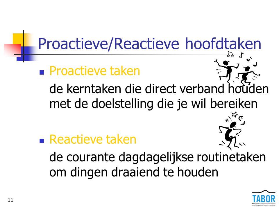 11 Proactieve/Reactieve hoofdtaken Proactieve taken de kerntaken die direct verband houden met de doelstelling die je wil bereiken Reactieve taken de