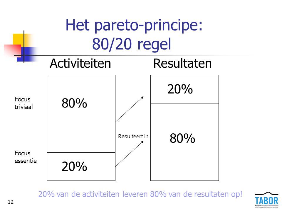 12 Het pareto-principe: 80/20 regel ActiviteitenResultaten 80% 20% 80% 20% Resulteert in Focus triviaal Focus essentie 20% van de activiteiten leveren