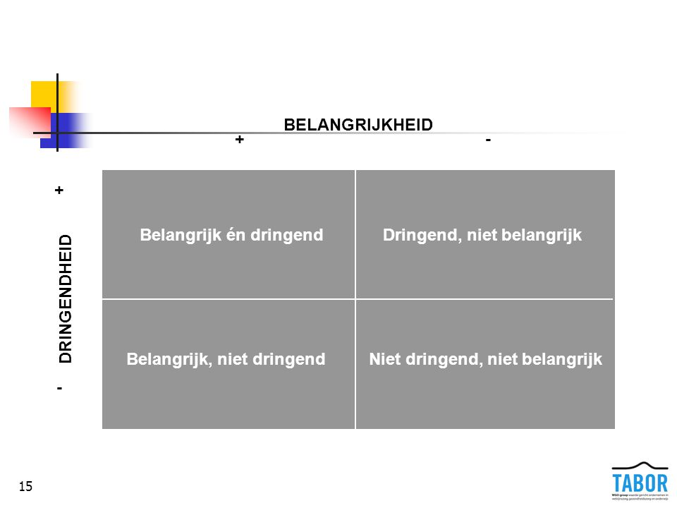 15 De prioriteitenmatrix BELANGRIJKHEID +- + - DRINGENDHEID Belangrijk én dringend Niet dringend, niet belangrijkBelangrijk, niet dringend Dringend, n