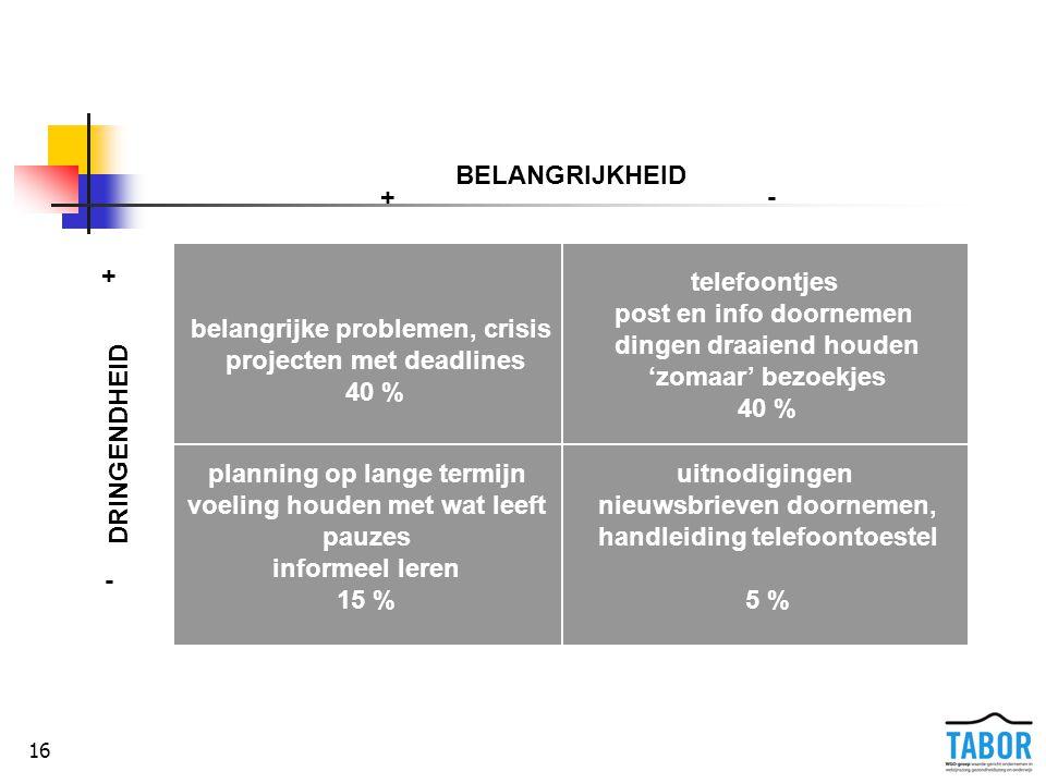 16 De prioriteitenmatrix: voorbeelden BELANGRIJKHEID +- + - DRINGENDHEID belangrijke problemen, crisis projecten met deadlines 40 % uitnodigingen nieu
