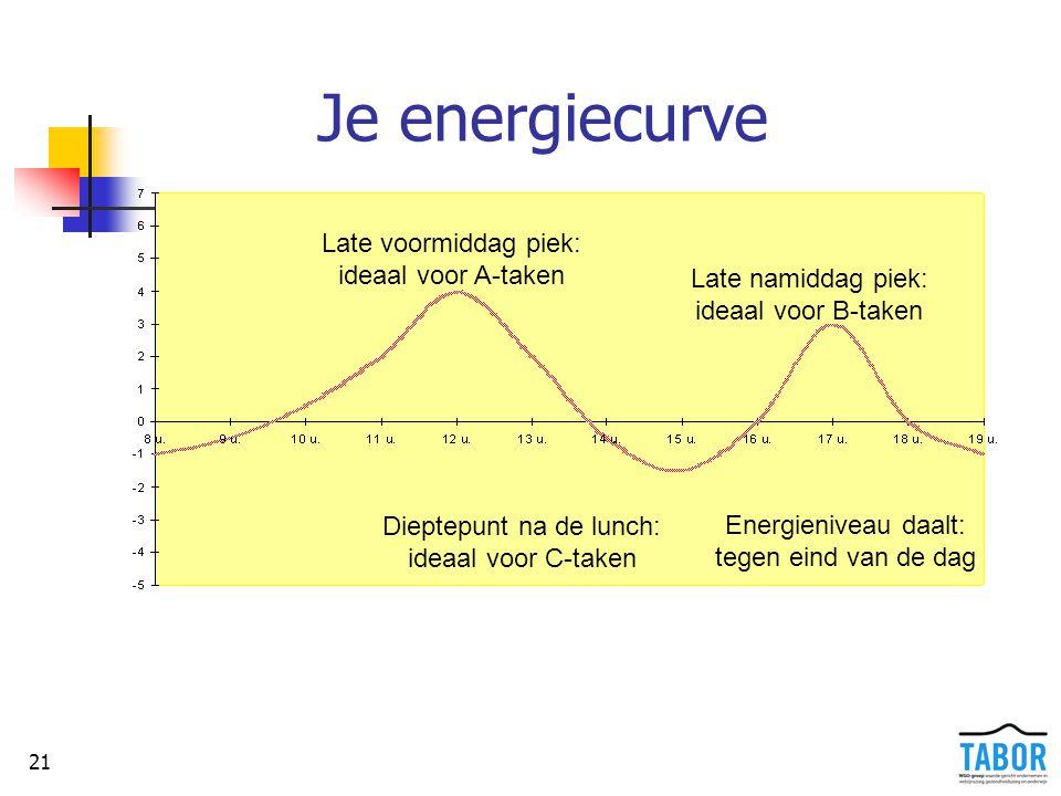 21 Je energiecurve Dieptepunt na de lunch: ideaal voor C-taken Late voormiddag piek: ideaal voor A-taken Late namiddag piek: ideaal voor B-taken Energ