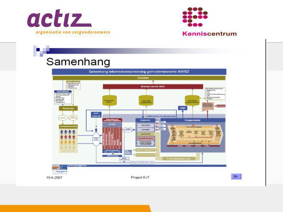 Proces en inhoud Zorg Informatiemodel beschrijft de dynamiek van het proces intern en in de Care zorgketen Binnen het proces vind communicatie plaats.
