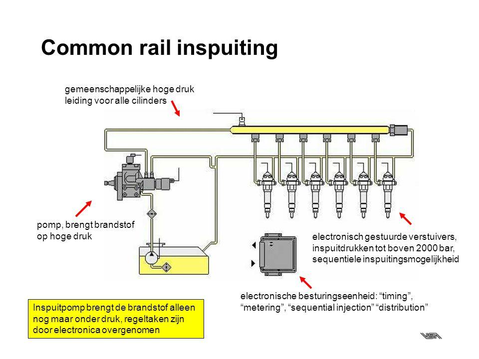 """Common rail inspuiting pomp, brengt brandstof op hoge druk gemeenschappelijke hoge druk leiding voor alle cilinders electronische besturingseenheid: """""""