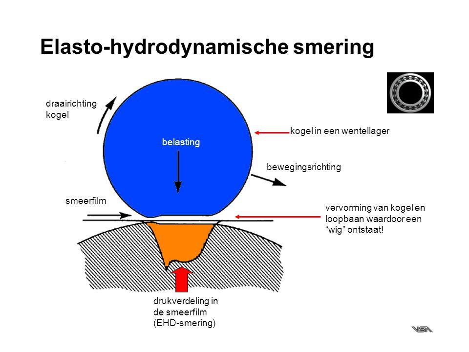 Elasto-hydrodynamische smering bewegingsrichting draairichting kogel smeerfilm drukverdeling in de smeerfilm (EHD-smering) belasting vervorming van ko