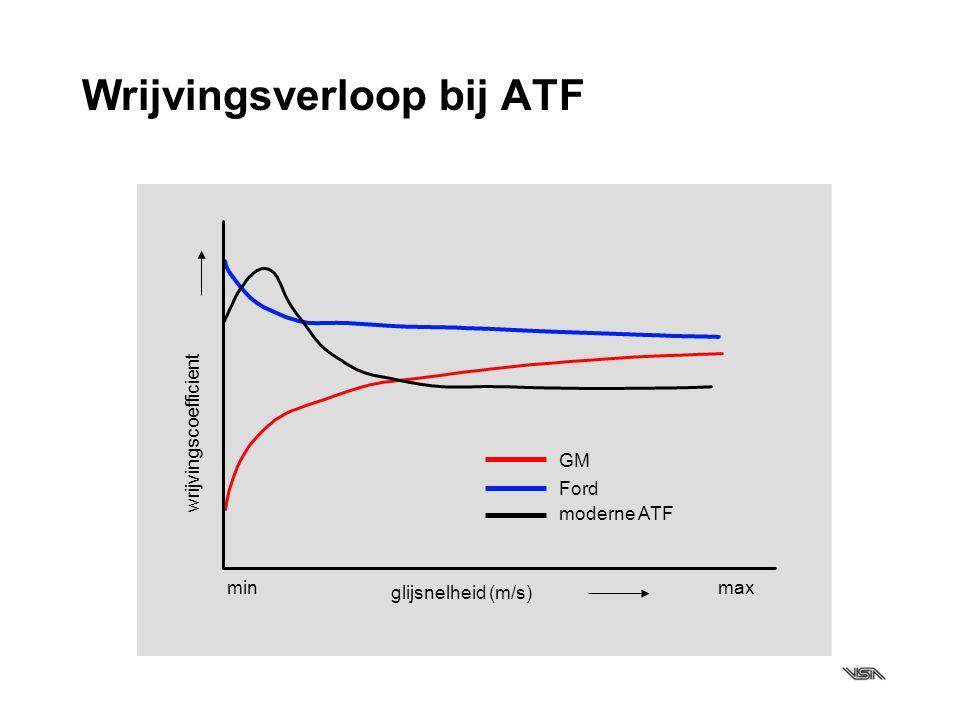 Wrijvingsverloop bij ATF glijsnelheid (m/s) minmax wrijvingscoefficient GM Ford moderne ATF