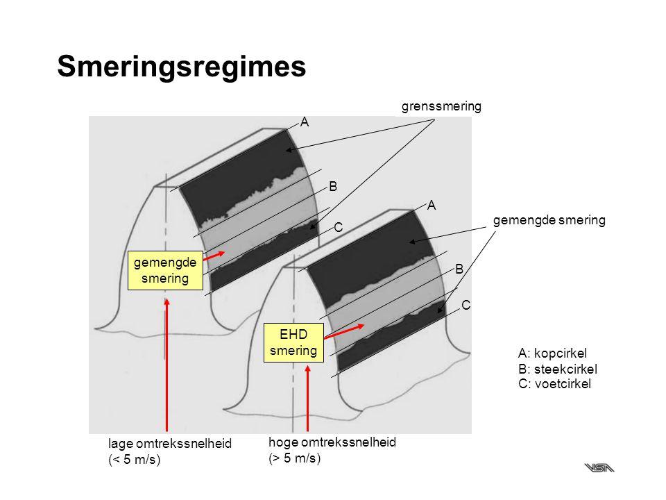 Smeringsregimes A A B B C C lage omtrekssnelheid (< 5 m/s) hoge omtrekssnelheid (> 5 m/s) EHD smering grenssmering gemengde smering A: kopcirkel B: st
