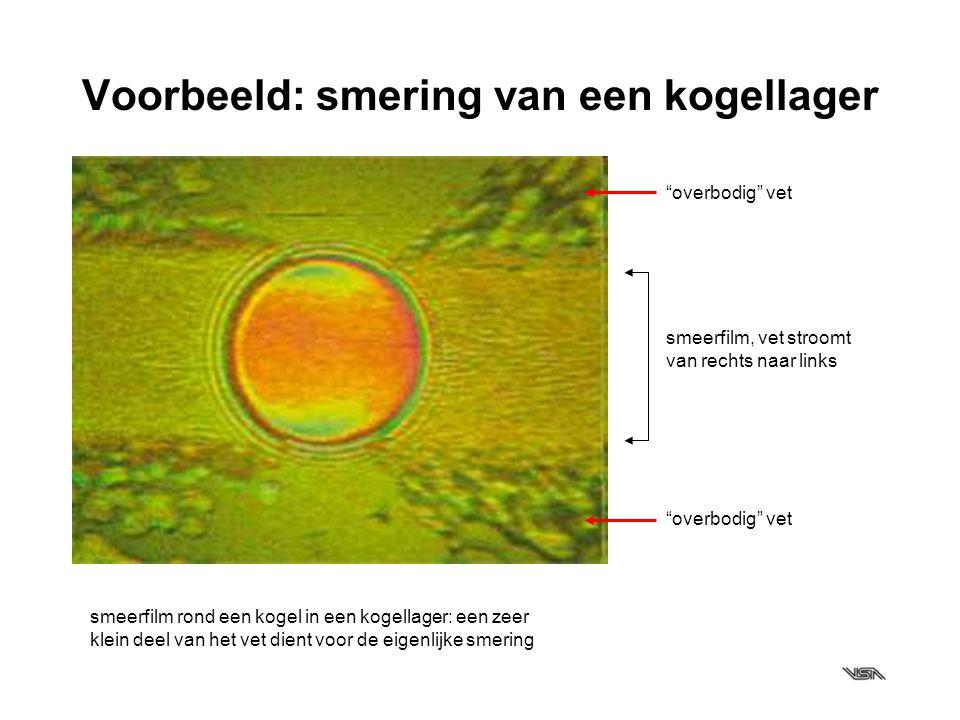 Elasto-hydrodynamische smering bewegingsrichting draairichting kogel smeerfilm drukverdeling in de smeerfilm (EHD-smering) belasting vervorming van kogel en loopbaan waardoor een wig ontstaat.