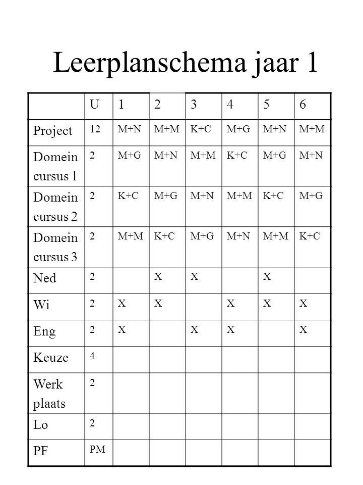 Leerplanschema jaar 1 U123456 Project 12M+NM+MK+CM+GM+NM+M Domein cursus 1 2M+GM+NM+MK+CM+GM+N Domein cursus 2 2K+CM+GM+NM+MK+CM+G Domein cursus 3 2M+MK+CM+GM+NM+MK+C Ned 2XXX Wi 2XXXXX Eng 2XXXX Keuze 4 Werk plaats 2 Lo 2 PF PM