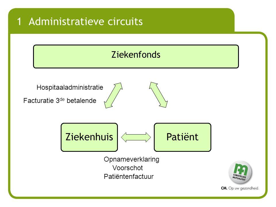 1 Administratieve circuits Ziekenfonds PatiëntZiekenhuis Opnameverklaring Voorschot Hospitaaladministratie Facturatie 3 de betalende Patiëntenfactuur