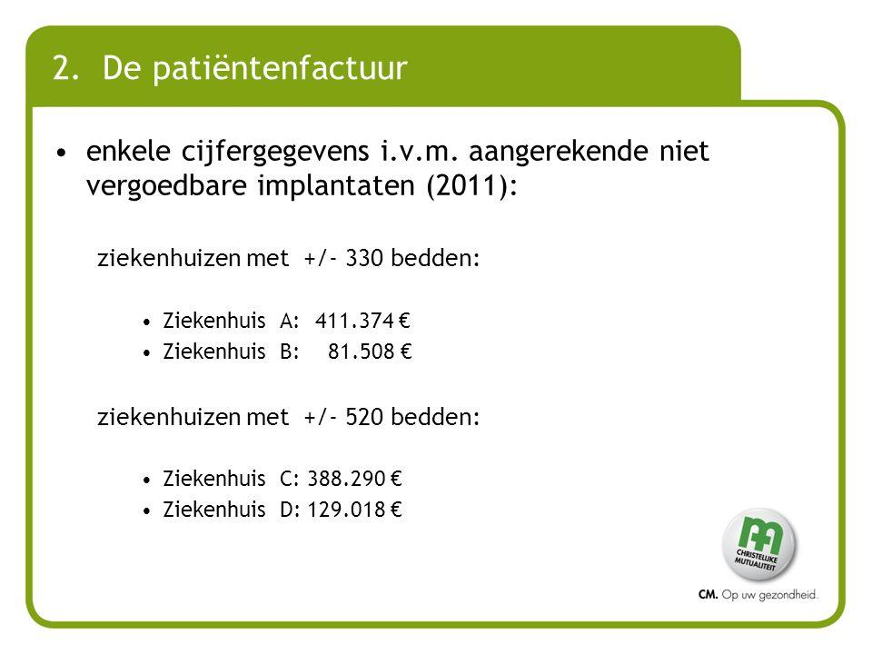 2. De patiëntenfactuur enkele cijfergegevens i.v.m. aangerekende niet vergoedbare implantaten (2011): ziekenhuizen met +/- 330 bedden: Ziekenhuis A:41