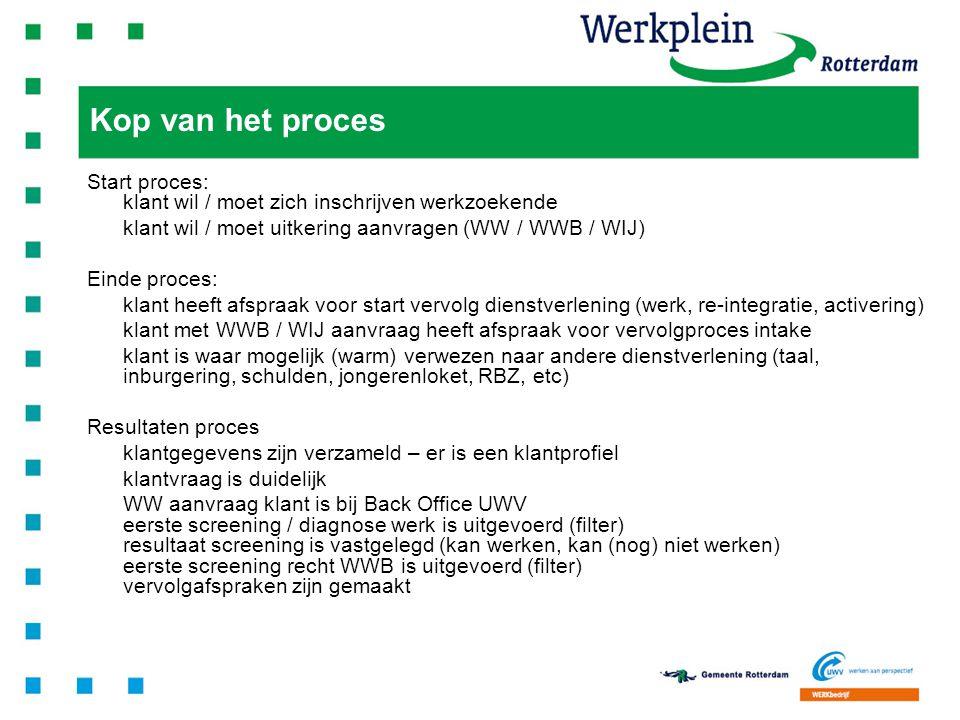 6 Klik hier om tekst in te voegen Start proces: klant wil / moet zich inschrijven werkzoekende klant wil / moet uitkering aanvragen (WW / WWB / WIJ) E