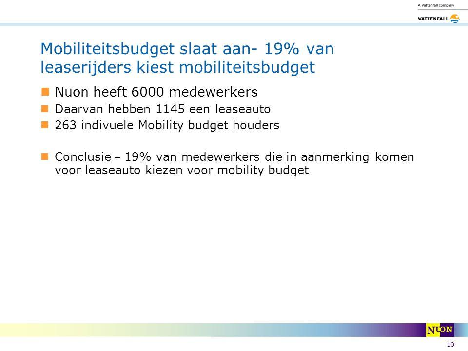 10 Nuon heeft 6000 medewerkers Daarvan hebben 1145 een leaseauto 263 indivuele Mobility budget houders Conclusie – 19% van medewerkers die in aanmerki