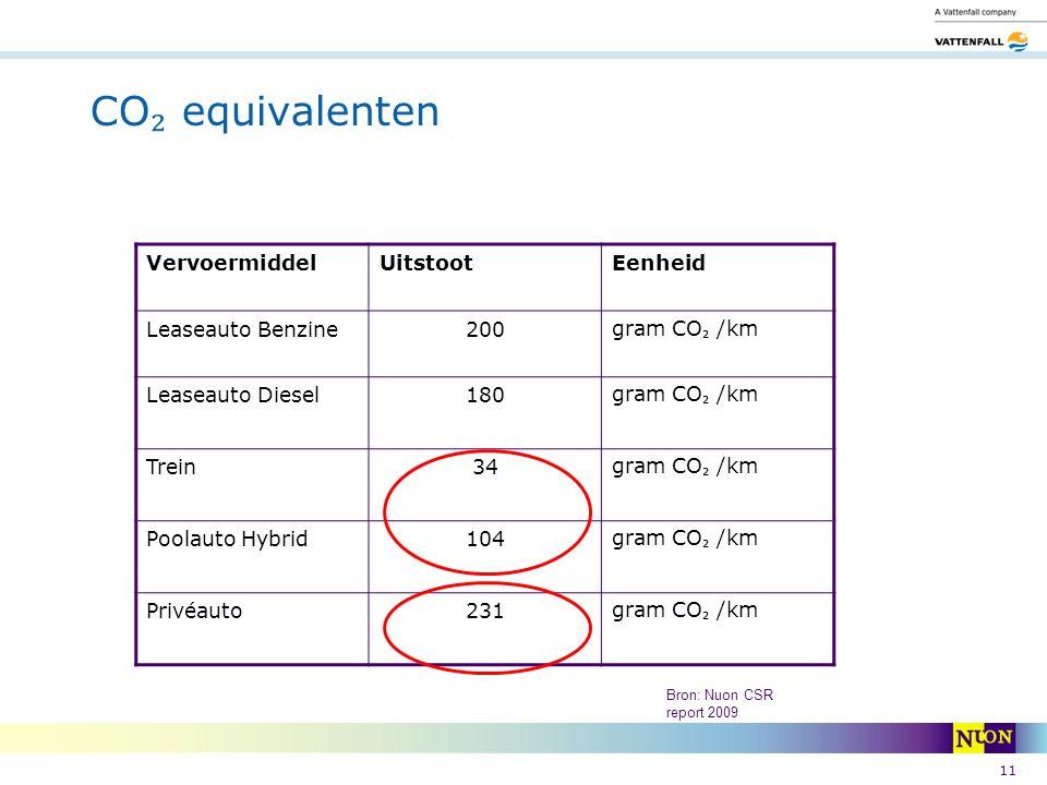 11 CO ₂ equivalenten VervoermiddelUitstootEenheid Leaseauto Benzine200 gram CO ₂ /km Leaseauto Diesel180 gram CO ₂ /km Trein34 gram CO ₂ /km Poolauto