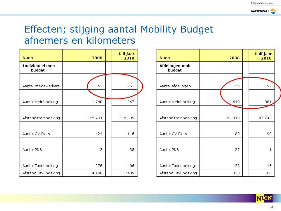 9 Effecten; stijging aantal Mobility Budget afnemers en kilometers Nuon2008 Half jaar 2010 Afdelingen mob budget Aantal afdelingen5592 Aantal treinboe