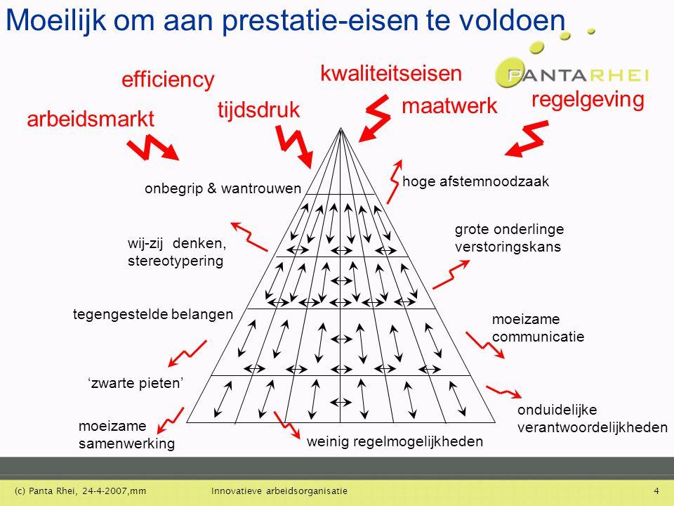 (c) Panta Rhei, 24-4-2007,mmInnovatieve arbeidsorganisatie4 hoge afstemnoodzaak grote onderlinge verstoringskans onduidelijke verantwoordelijkheden mo