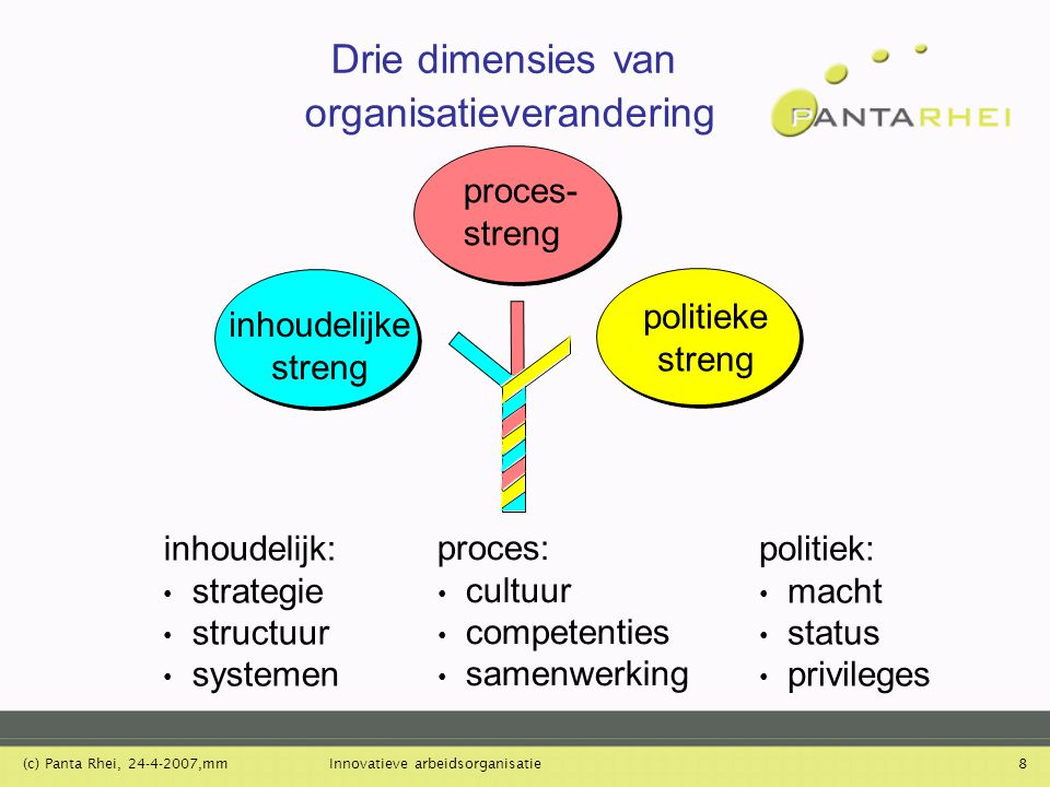 (c) Panta Rhei, 24-4-2007,mmInnovatieve arbeidsorganisatie8 Drie dimensies van organisatieverandering proces: cultuur competenties samenwerking inhoud