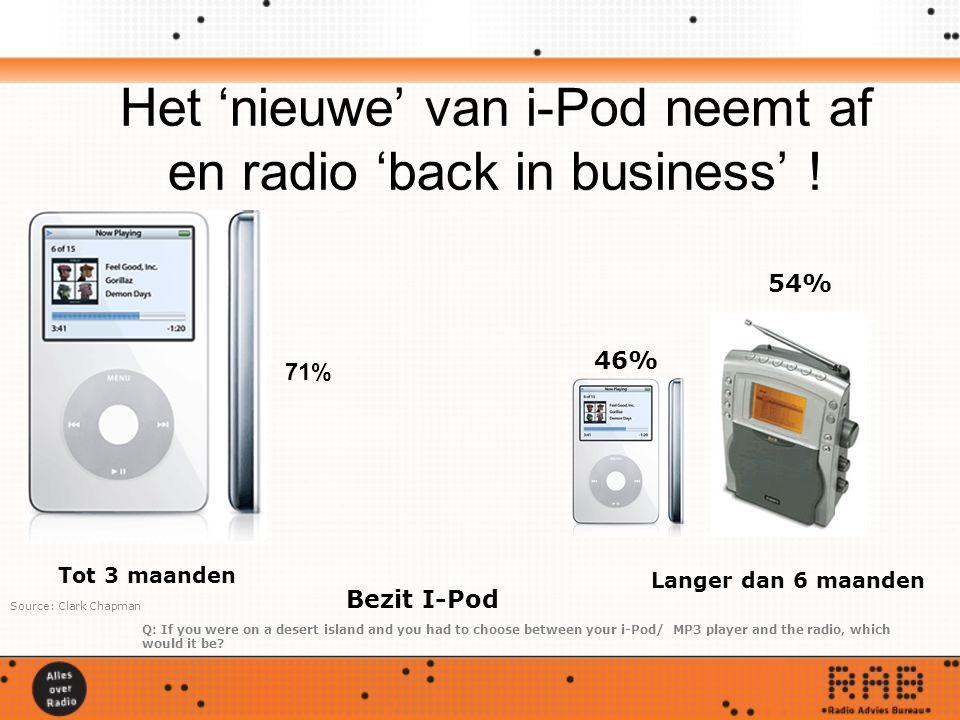 Het 'nieuwe' van i-Pod neemt af en radio 'back in business' ! Tot 3 maanden Langer dan 6 maanden 46% 54% Q: If you were on a desert island and you had