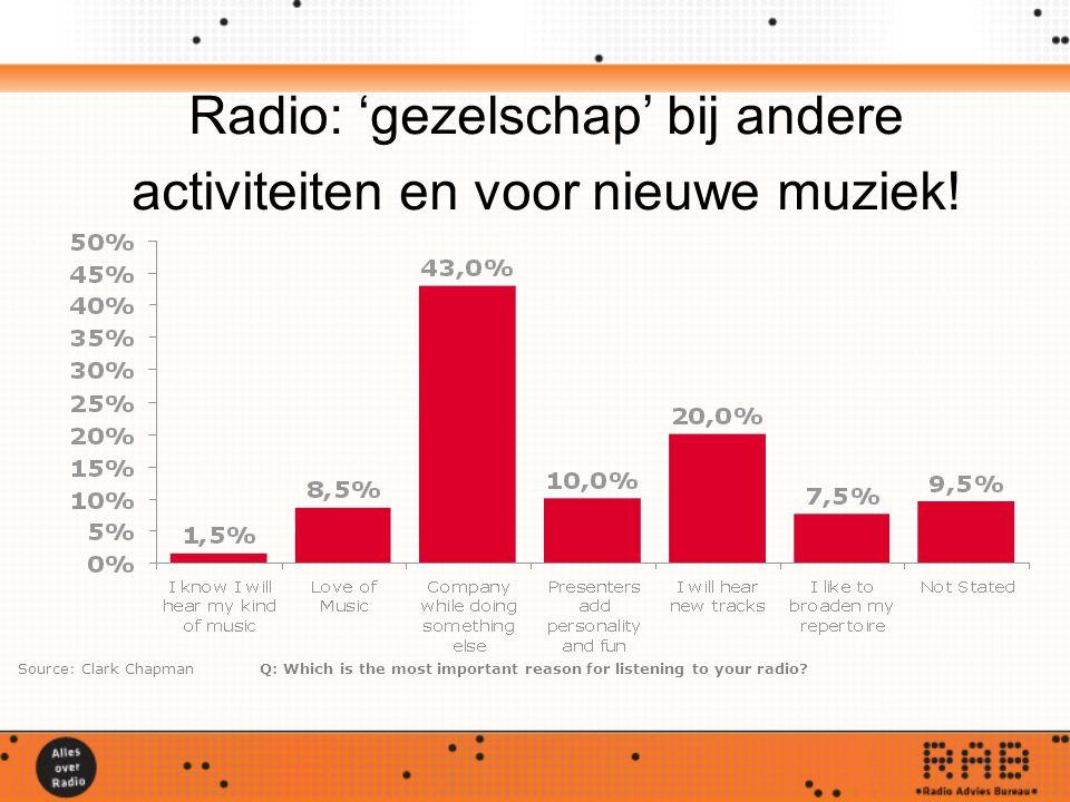Radio: 'gezelschap' bij andere activiteiten en voor nieuwe muziek.