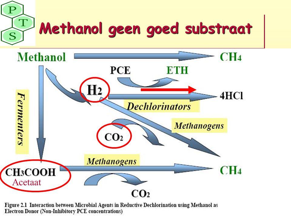Methanol geen goed substraat Acetaat