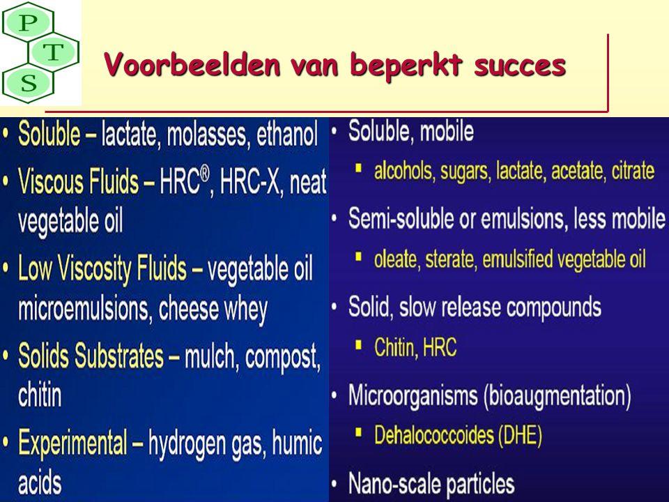 Voorbeelden van beperkt succes