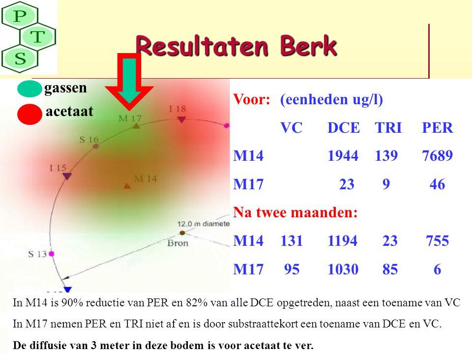 Resultaten Berk Voor:(eenheden ug/l) VCDCETRIPER M1419441397689 M17 23 9 46 Na twee maanden: M141311194 23 755 M17 951030 85 6 In M14 is 90% reductie
