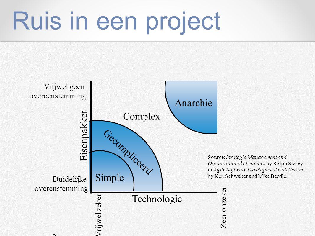 Ruis in een project Simple Complex Anarchie Gecompliceerd Technologie Eisenpakket Vrijwel geen overeenstemming Duidelijke overenstemming Vrijwel zeker