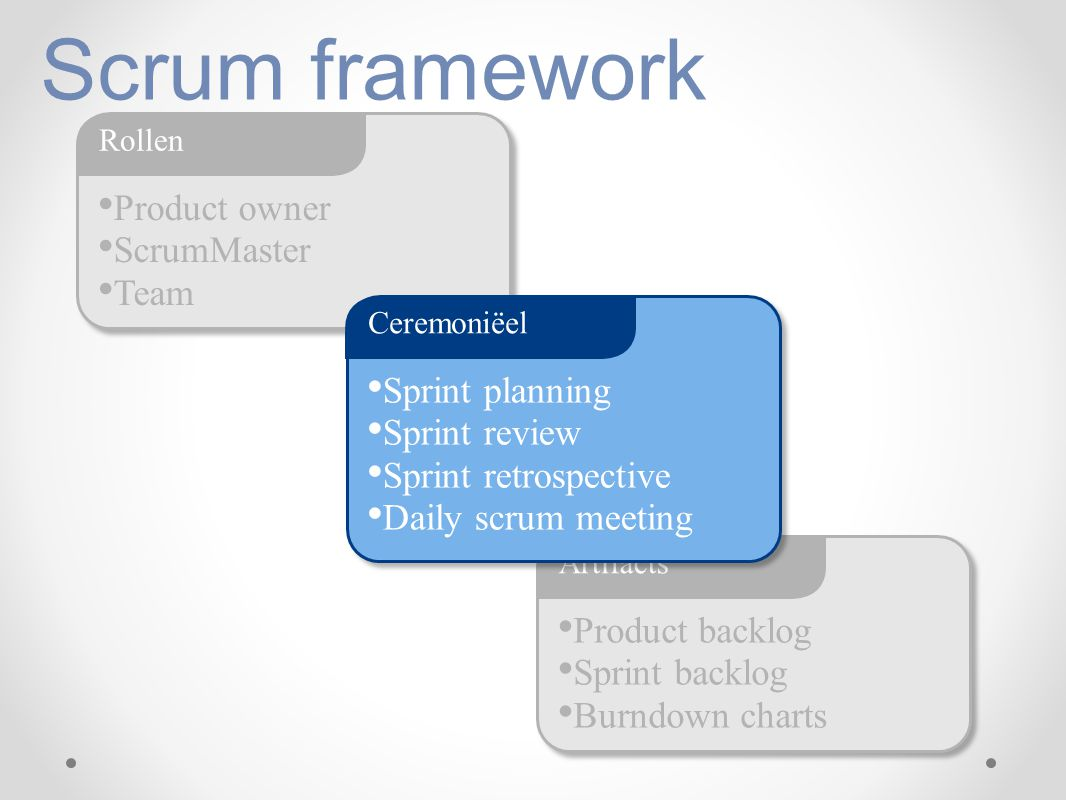 Product owner ScrumMaster Team Rollen Scrum framework Product backlog Sprint backlog Burndown charts Artifacts Sprint planning Sprint review Sprint re