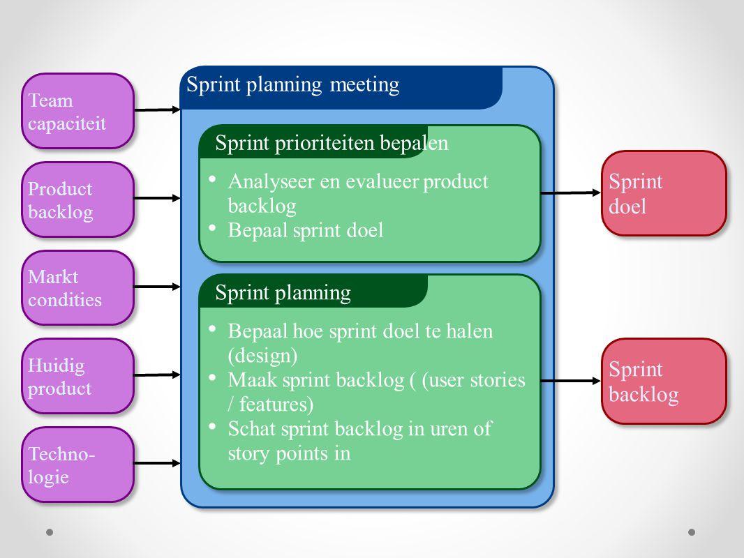 Sprint planning meeting Sprint prioriteiten bepalen Analyseer en evalueer product backlog Bepaal sprint doel Sprint planning Bepaal hoe sprint doel te