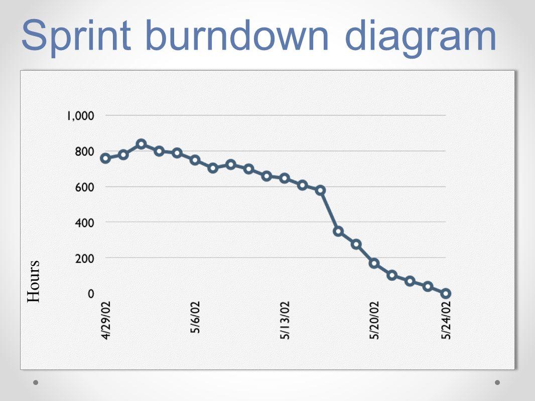 Sprint burndown diagram Hours
