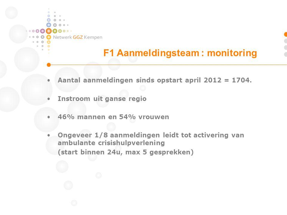 Aantal aanmeldingen sinds opstart april 2012 = 1704. Instroom uit ganse regio 46% mannen en 54% vrouwen Ongeveer 1/8 aanmeldingen leidt tot activering