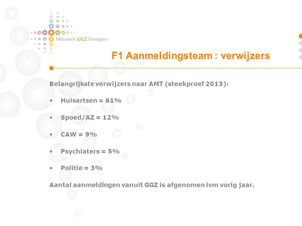 Belangrijkste verwijzers naar AMT (steekproef 2013): Huisartsen = 61% Spoed/AZ = 12% CAW = 9% Psychiaters = 5% Politie = 3% Aantal aanmeldingen vanuit