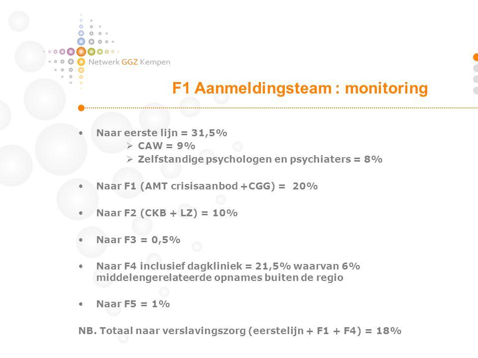 Naar eerste lijn = 31,5%  CAW = 9%  Zelfstandige psychologen en psychiaters = 8% Naar F1 (AMT crisisaanbod +CGG) = 20% Naar F2 (CKB + LZ) = 10% Naar