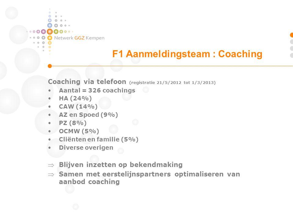 Coaching via telefoon (registratie 21/5/2012 tot 1/3/2013) Aantal = 326 coachings HA (24%) CAW (14%) AZ en Spoed (9%) PZ (8%) OCMW (5%) Cliënten en fa