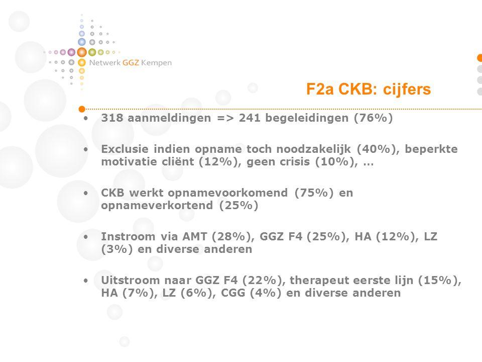 318 aanmeldingen => 241 begeleidingen (76%) Exclusie indien opname toch noodzakelijk (40%), beperkte motivatie cliënt (12%), geen crisis (10%), … CKB
