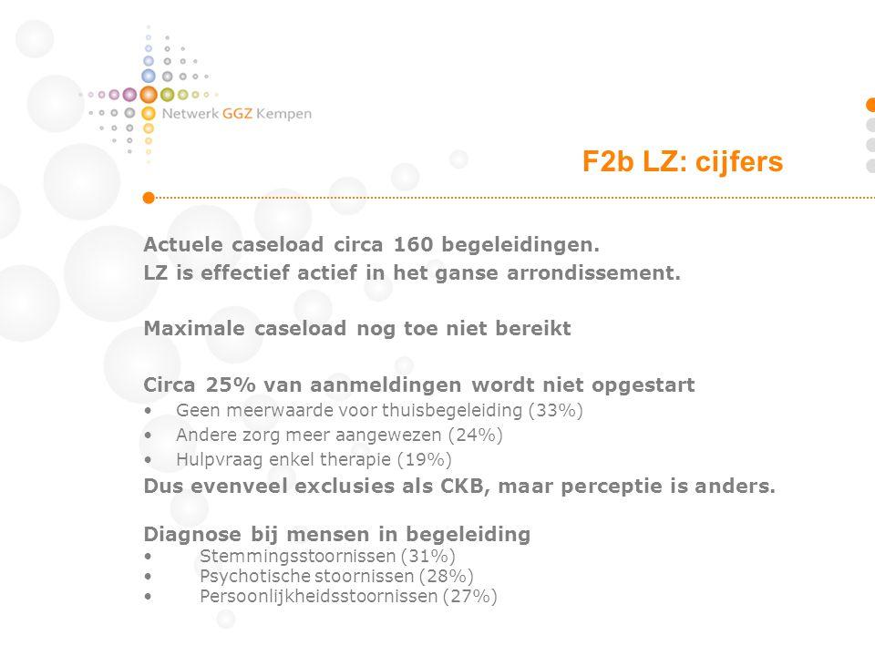 Actuele caseload circa 160 begeleidingen. LZ is effectief actief in het ganse arrondissement. Maximale caseload nog toe niet bereikt Circa 25% van aan