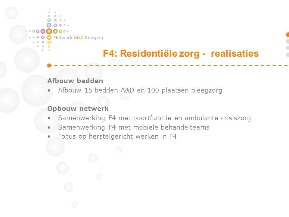 Afbouw bedden Afbouw 15 bedden A&D en 100 plaatsen pleegzorg Opbouw netwerk Samenwerking F4 met poortfunctie en ambulante crisiszorg Samenwerking F4 m