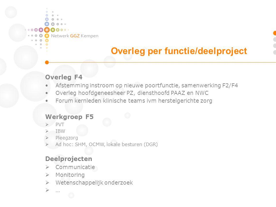 Overleg F4 Afstemming instroom op nieuwe poortfunctie, samenwerking F2/F4 Overleg hoofdgeneesheer PZ, diensthoofd PAAZ en NWC Forum kernleden klinisch