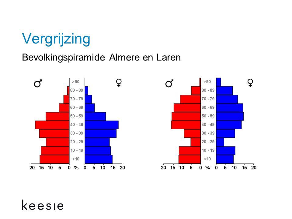 Vergrijzing Bevolkingspiramide Almere en Laren