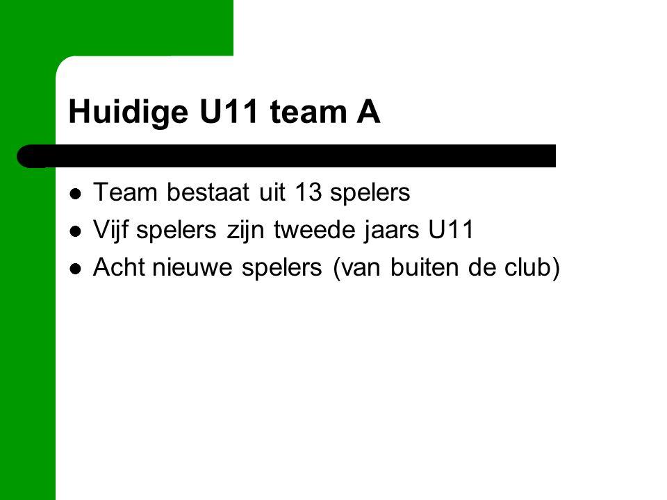 Huidige U11 team A Team bestaat uit 13 spelers Vijf spelers zijn tweede jaars U11 Acht nieuwe spelers (van buiten de club)