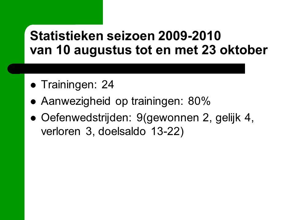 Statistieken seizoen 2009-2010 van 10 augustus tot en met 23 oktober Trainingen: 24 Aanwezigheid op trainingen: 80% Oefenwedstrijden: 9(gewonnen 2, gelijk 4, verloren 3, doelsaldo 13-22)