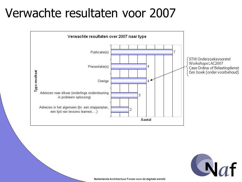 Nederlands Architectuur Forum voor de digitale wereld Verwachte resultaten voor 2007 STW Onderzoeksvoorstel Workshops LAC2007 Case Ordina of Belasting