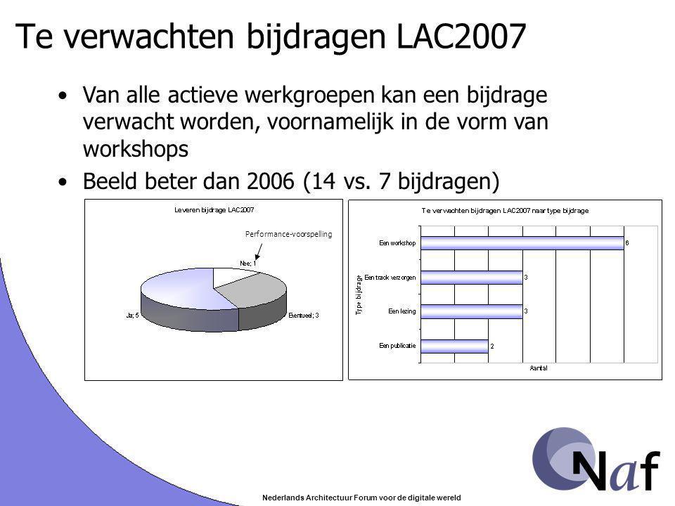 Nederlands Architectuur Forum voor de digitale wereld Te verwachten bijdragen LAC2007 Van alle actieve werkgroepen kan een bijdrage verwacht worden, voornamelijk in de vorm van workshops Beeld beter dan 2006 (14 vs.