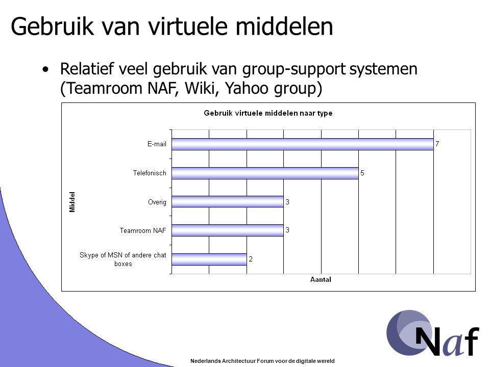Nederlands Architectuur Forum voor de digitale wereld Gebruik van virtuele middelen Relatief veel gebruik van group-support systemen (Teamroom NAF, Wi