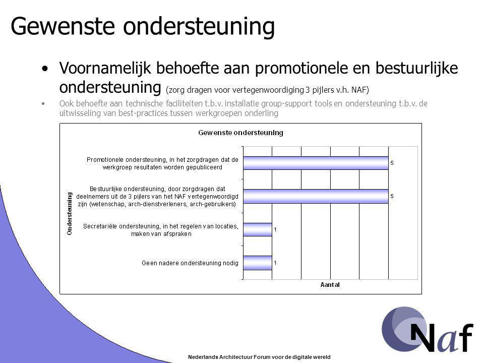Nederlands Architectuur Forum voor de digitale wereld Gewenste ondersteuning Voornamelijk behoefte aan promotionele en bestuurlijke ondersteuning (zorg dragen voor vertegenwoordiging 3 pijlers v.h.