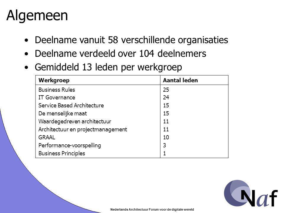 Nederlands Architectuur Forum voor de digitale wereld Algemeen Deelname vanuit 58 verschillende organisaties Deelname verdeeld over 104 deelnemers Gem