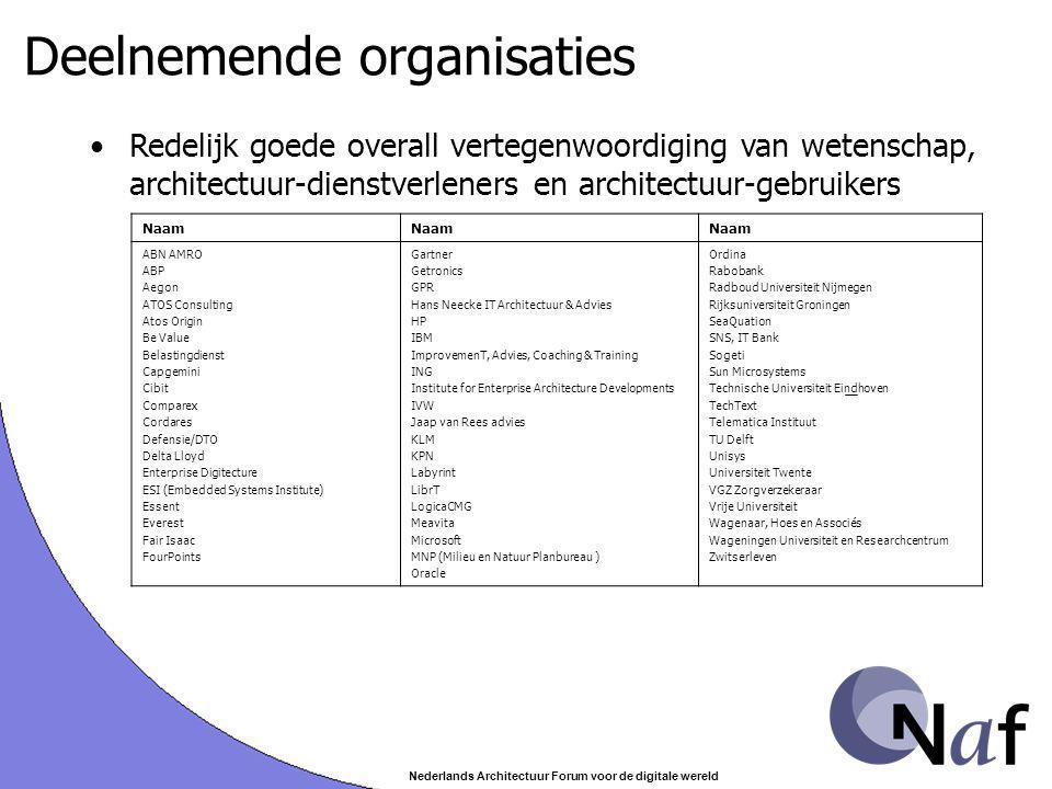 Nederlands Architectuur Forum voor de digitale wereld Conclusies (1/4) Redelijk goede overall vertegenwoordiging wetenschap, architectuur-dienstverleners en architectuur-gebruikers.